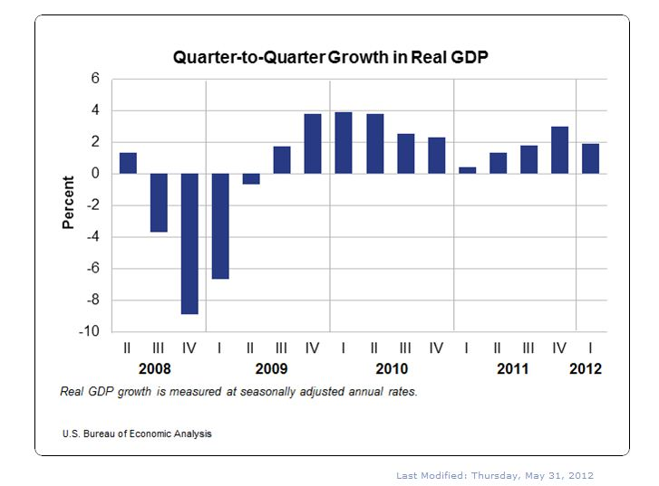 gdp growth moderates in first quarter u s bureau of economic analysis. Black Bedroom Furniture Sets. Home Design Ideas