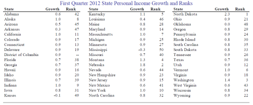 State personal income
