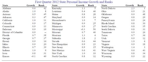 State personal income