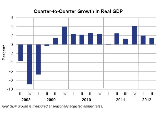Gdp Growth Moderates In Second Quarter Us Bureau Of Economic