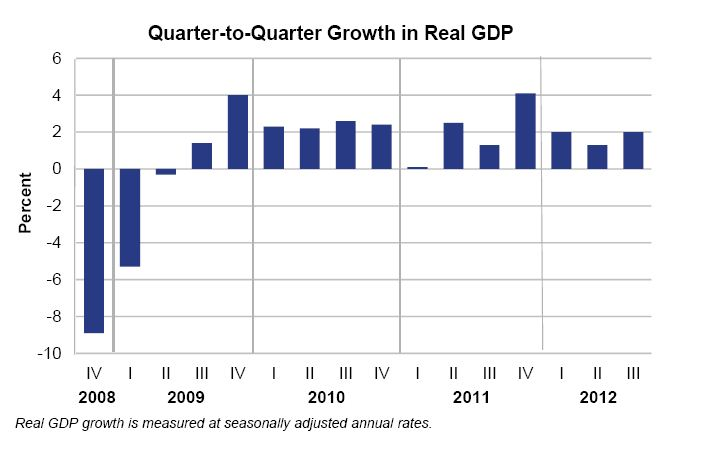 gdp growth picks up in third quarter u s bureau of economic analysis. Black Bedroom Furniture Sets. Home Design Ideas