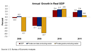 Annual Growth in Real GDP