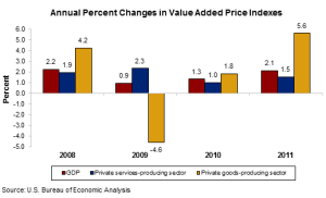 Annual Growth in Prices