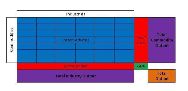 input output table 2