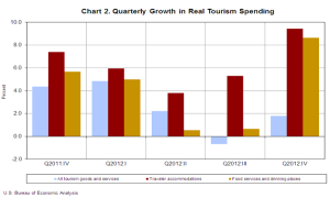 Quarterly Growth in Real Tourism Spending