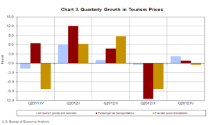 Quarterly Growth in Tourism Prices
