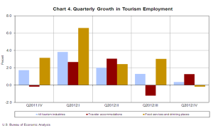 Quarterly Growth in Tourism Employment