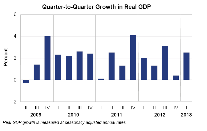 Gdp growth picks up in the first quarter u s bureau of - Bureau of economic analysis us department of commerce ...