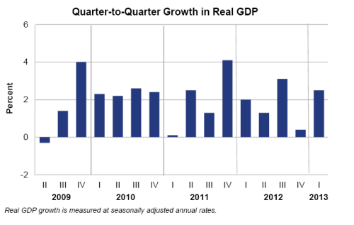Image result for average quarter to quarter real gdp growth