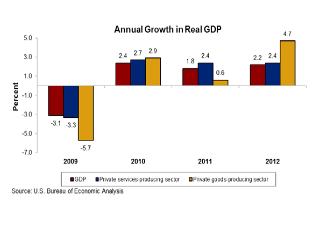 April 2013 u s bureau of economic analysis - Bureau of economic statistics ...