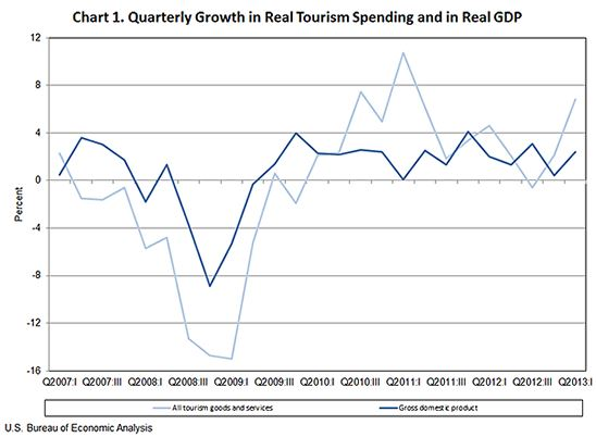 travel and tourism spending outpaced growth in the overall economy in the first quarter of 2013. Black Bedroom Furniture Sets. Home Design Ideas