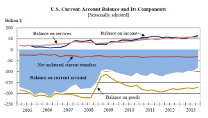 U.S. Current-Account Balance and its Components