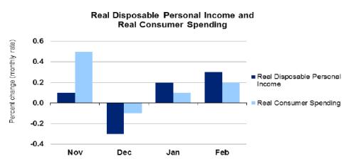 PersInc_Feb_2014_Chart