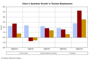 TourismEmployment_4q13
