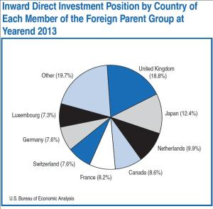 Inward Direct Investment