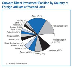 Outward Direct Investment