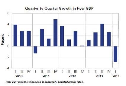 quarter to quarter gdp