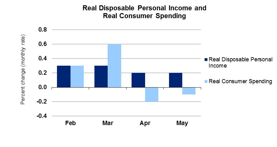 how to find disposable personal income