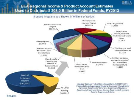 regional income and product account