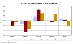 tourism prices