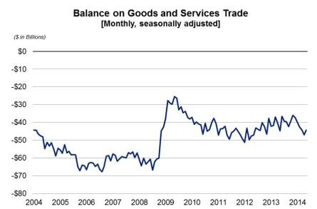 BALANCE ON GOODS AND SERVICES TRADE