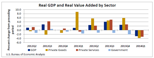 GDPbyIndustry1_7_25_14