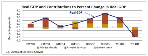 GDPbyIndustry2_7_25_14