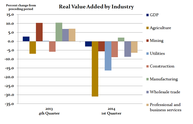 the use gdp as a measure of an economys strength A summary of gross domestic product (gdp) in 's measuring the economy 1 learn exactly what happened in this chapter  measure for measure see all.