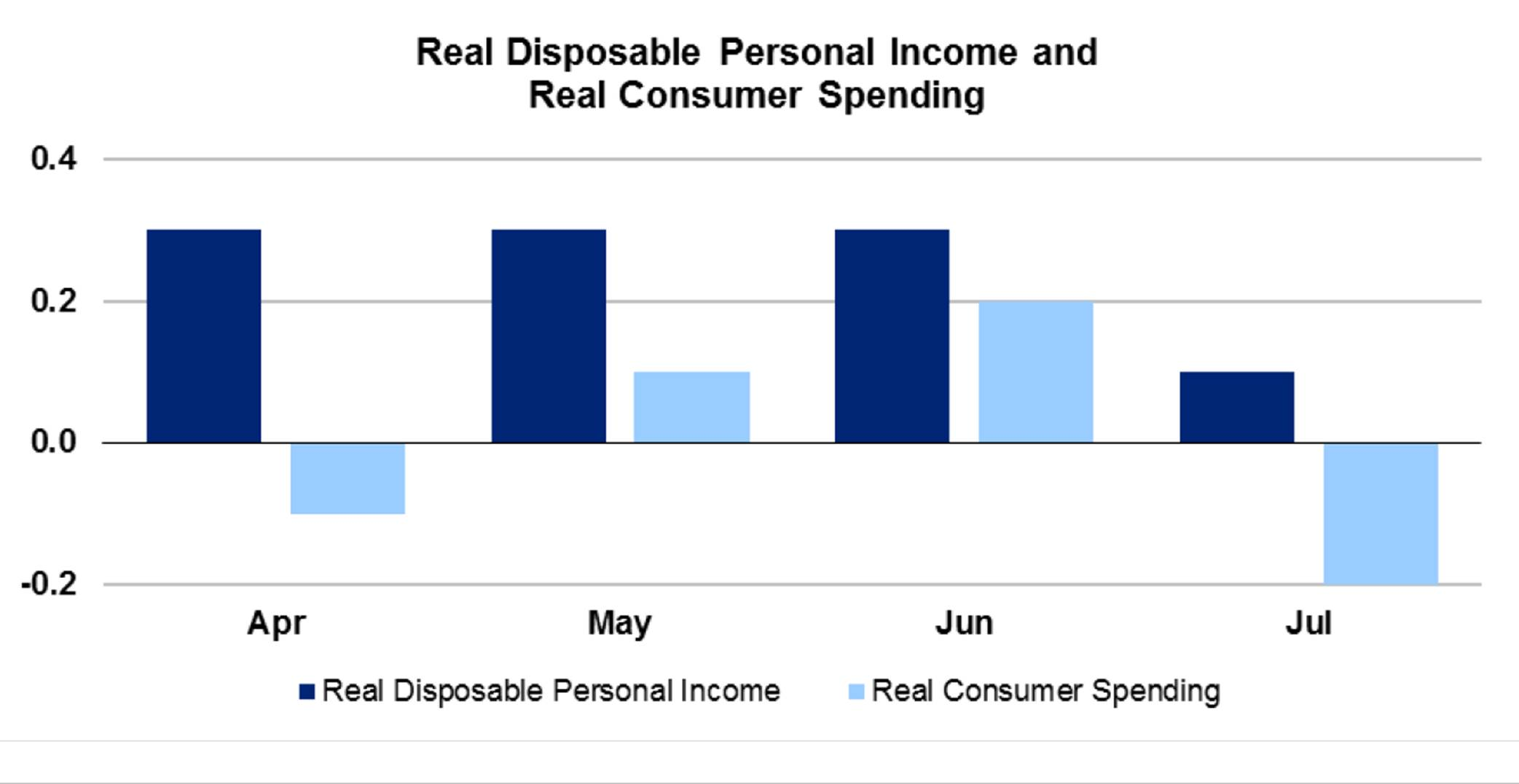 consequences of consumer spending falls Australians spent $955 billion on consumption in the 2015-16 financial year that   because one household's spending is, in effect, another.