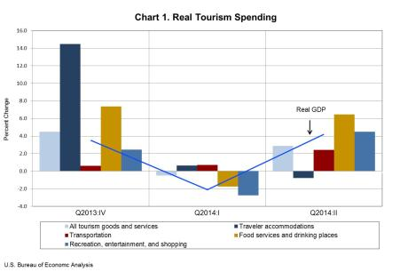 travel tourism chart