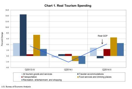 travel tourism chart