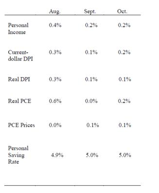 Consumer Spending Nov26