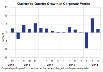 Q to Q Growth in Corporate Profits Nov25