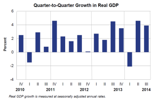 Q to Q Growth in Real GDP Nov25