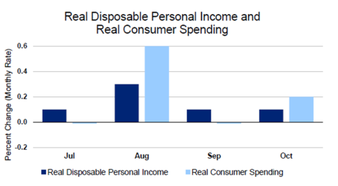 Real Consumer Spending Nov26