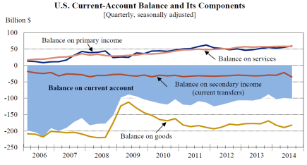 Current-Account Dec17