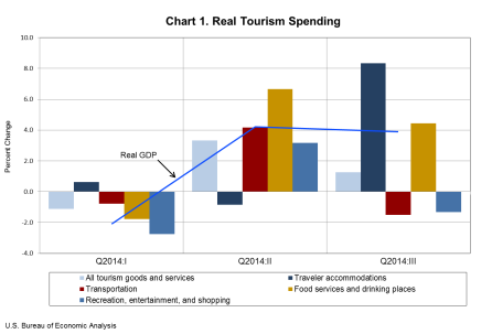Real Tourism Spending Dec18