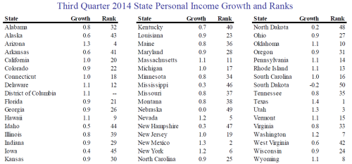 State Personal Income Growth Dec19