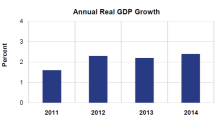 Annual Real GDP GrowthJan30