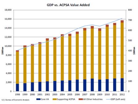 GDP vs ACPSA