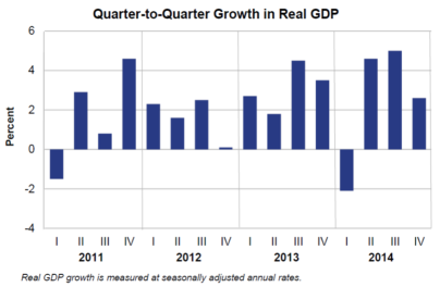 Q2Q Growth in Real GDP Jan30