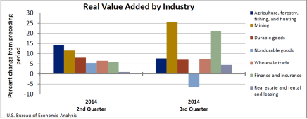 Real Value Added by Industry Jan22