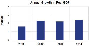 Annual Growth in Real GDP Feb 27