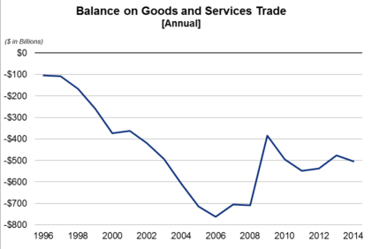 Balance on Goods and Services Trade feb5