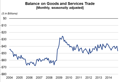 Monthly Balance on Goods and Services Trade Feb5