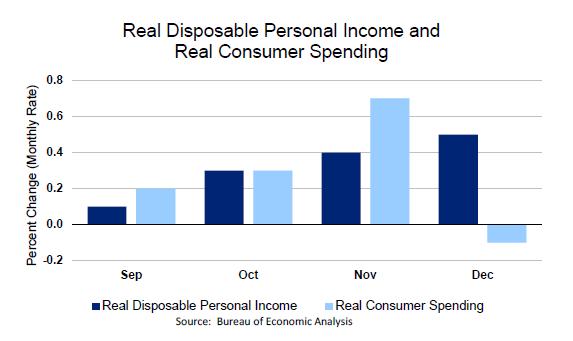 consumer spending falls in december u s bureau of economic analysis. Black Bedroom Furniture Sets. Home Design Ideas