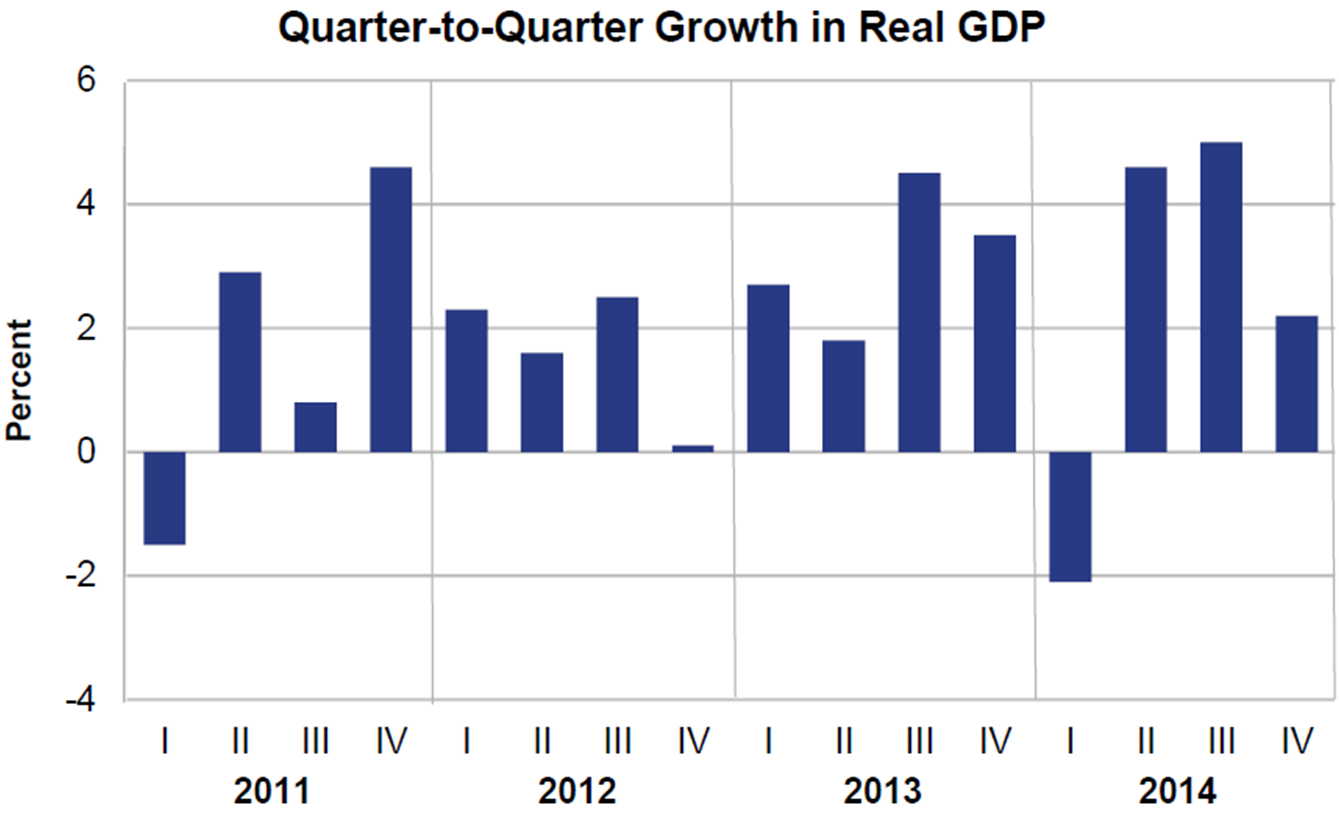 Fourthquarter Gdp Highlights Q2q Growth In Real Gdp Feb 27