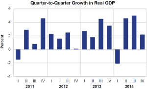 Q2Q Growth in Real GDP Feb 27