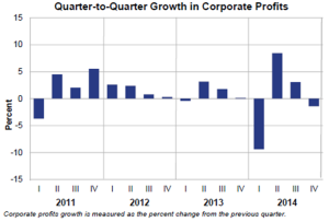 Q2Q Corporate Profits March27