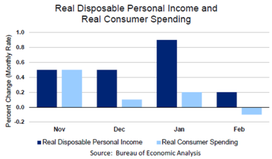 Real Disposable Personal Income March 30